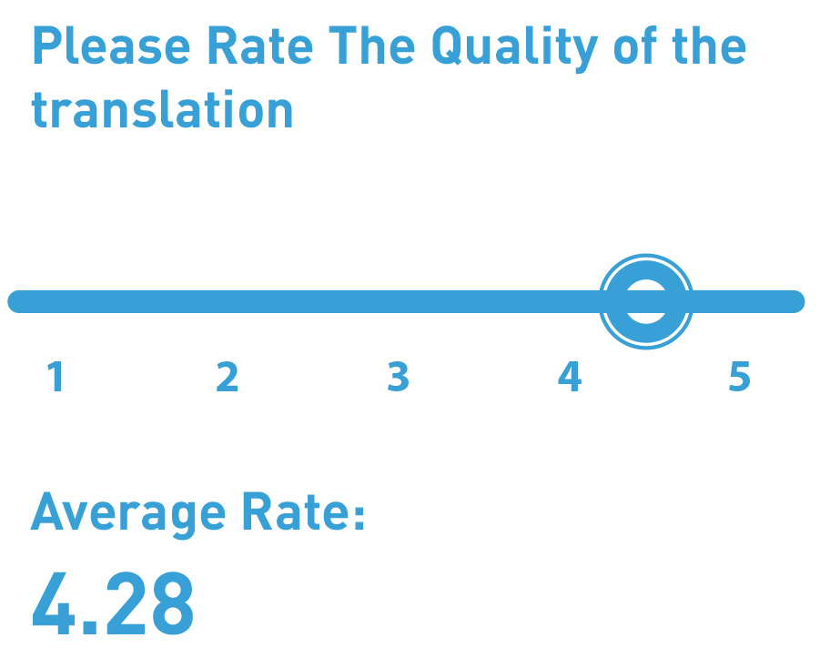 Translation rating gagefrom 1 to 5. Average Rate is 4.28. This help to improve Multi-Language Customer Support