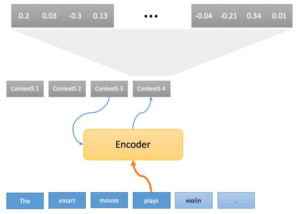 NMT Encoder. From a simple word to final result.