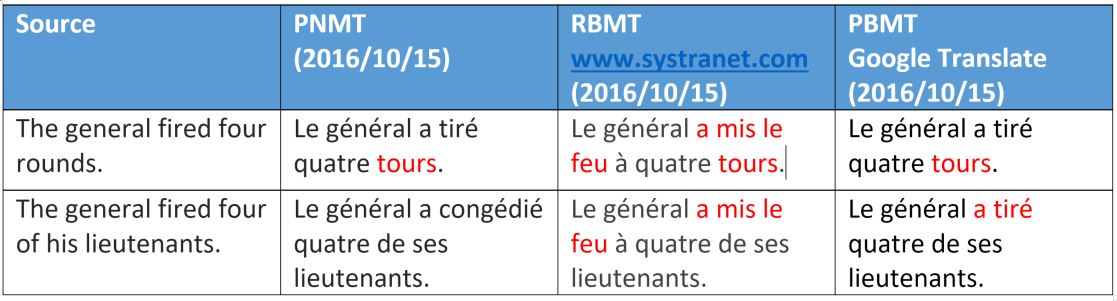 Neural Machine Translation Comparative translation examples-2. SYSTRAN PNMT goes further in translation accuracy.