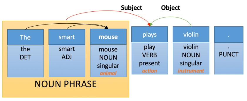 "Sentence representation ""The smart mouse plays violin"" in Neural Machine Translation"