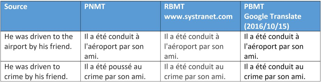 Neural Machine Translation Comparative translation examples - 3. SYSTRAN PNMT goes further in translation accuracy.