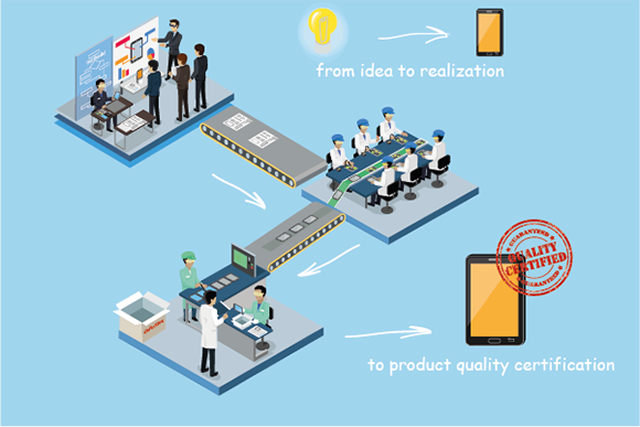 The process of creating a product from idea to realization to production quality certification. Machine translation helps you to improve your efforts.