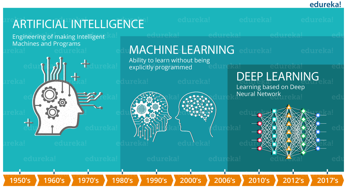 The evolution of AI since 1950.  From Artificial Intelligence to Machine Learning and finally Deep Learning