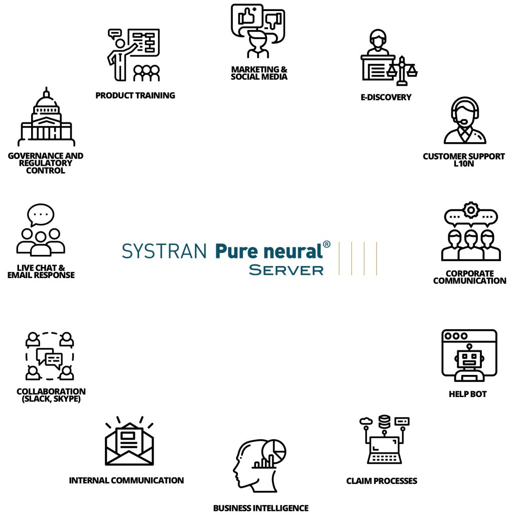 Explatory infographic the neural machine translation through Systran pure neural server and its process.
