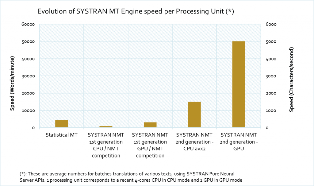 Graphic show the evolution of SYSTRAN NMT Engine speed per Processing Unit. 2nd generation is way faster than previous one.